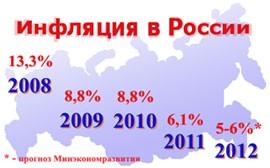 Прогноз инфляции на 2012 год: блеф или реальность?